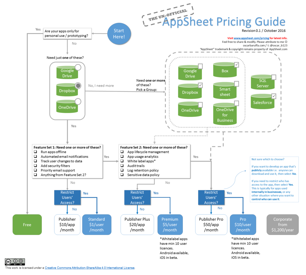 Pricing guide for AppSheet